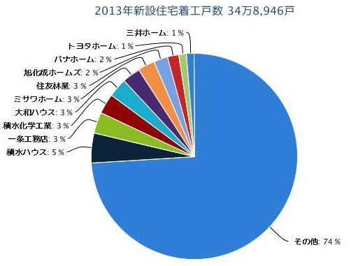 2013年新設住宅着工戸数 34万8,946戸