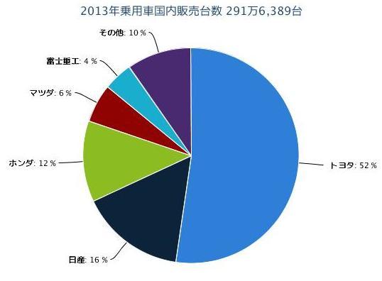 2013年乗用車国内販売台数 291万6,389台