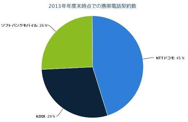 2013年年度末時点での携帯電話契約数