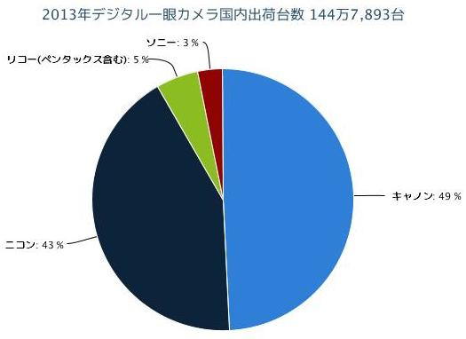 2013年デジタル一眼カメラ国内出荷台数 144万7,893台